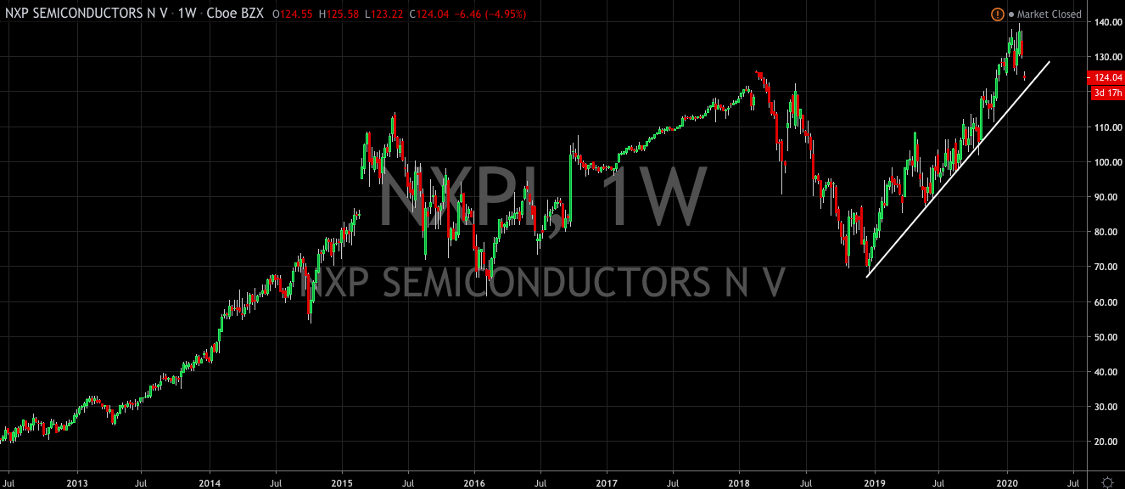 5G Buying Opportunity Appears in NXP Semiconductors