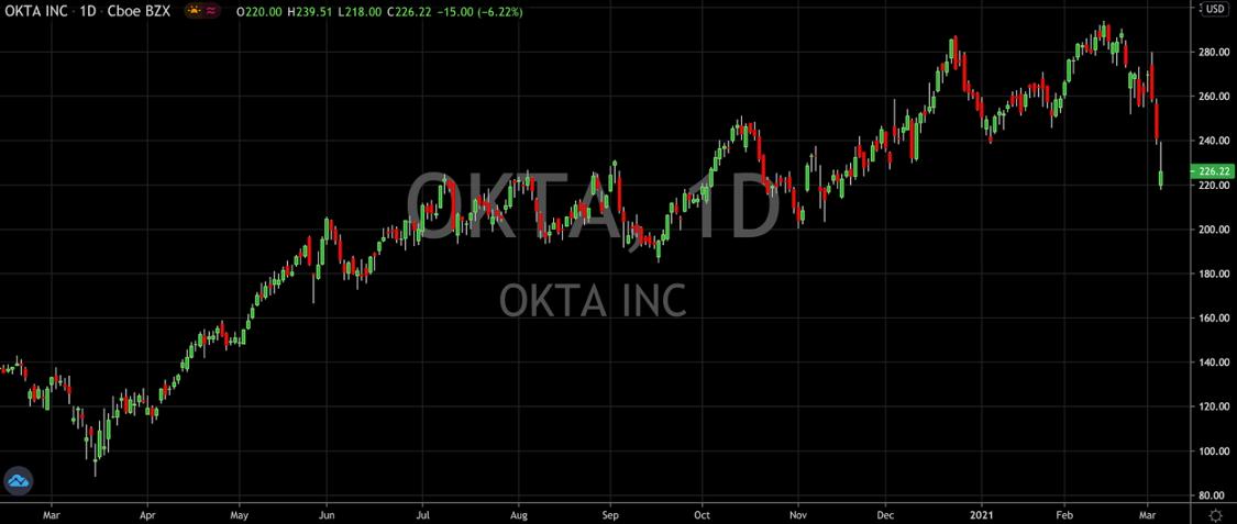 Get Ready To Buy The Dip In Okta Stock