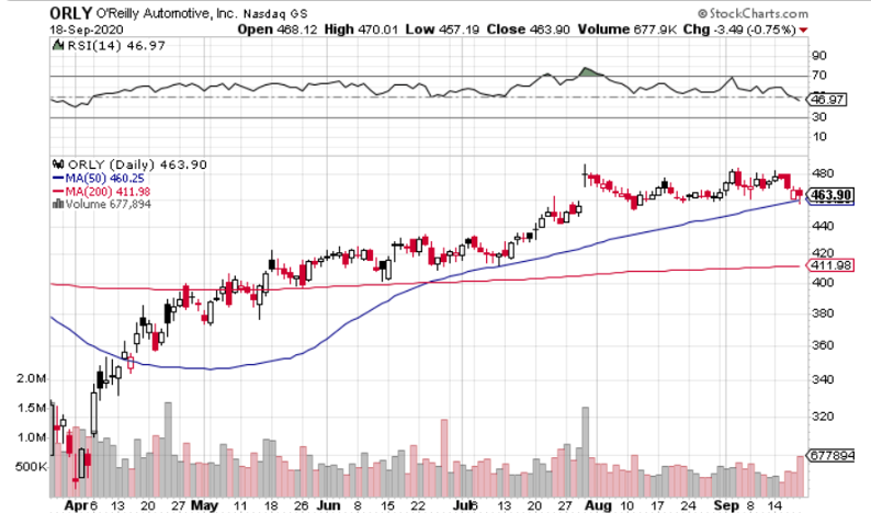 Buy O'Reilly (NASDAQ: ORLY) to Take Advantage of Surging Used Car Market