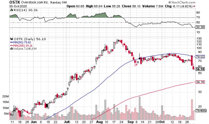 Post-Earnings Dip is Golden Opportunity to Buy Overstock.com (NASDAQ: OSTK)