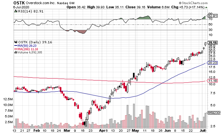 Overstock (NASDAQ: OSTK) Has Soared Since Mid-March: Can It Keep Rolling?