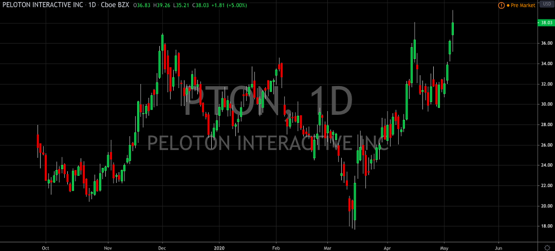 Peloton Hits a New Gear