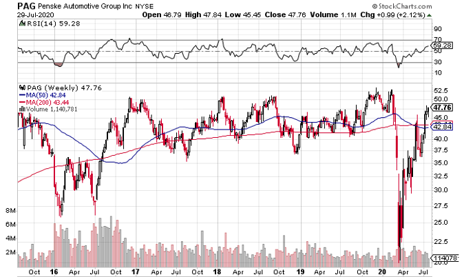 Penske Automotive Group (NYSE: PAG) is a Fantastic Value, but the Chart Has Some Work to Do