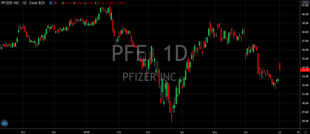 Pfizer (NYSE: PFE) Shares Get Much Needed Boost