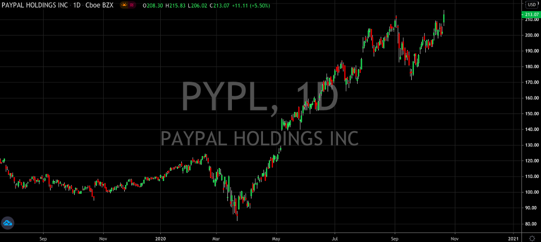 PayPal (NASDAQ: PYPL) Hits All Time Highs And Wants More