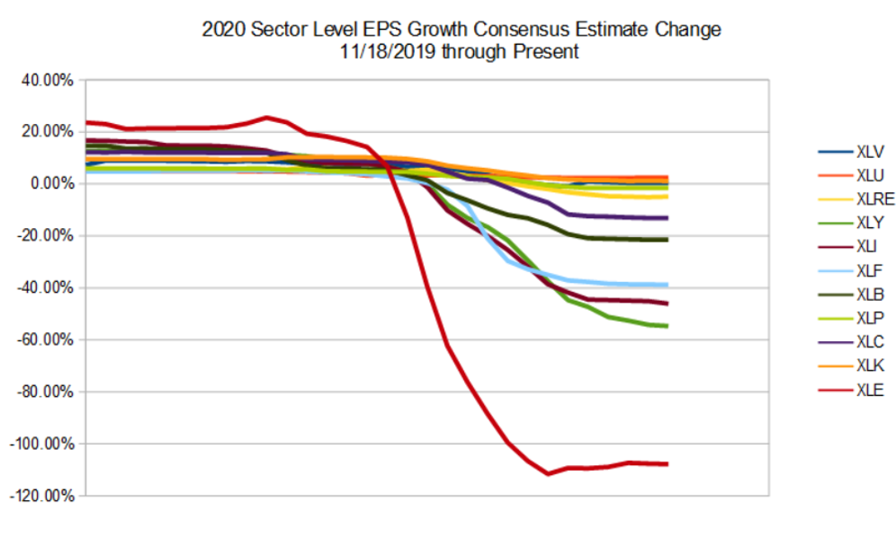 How To Position For Growth Ahead Of The Q2 Earnings Cycle
