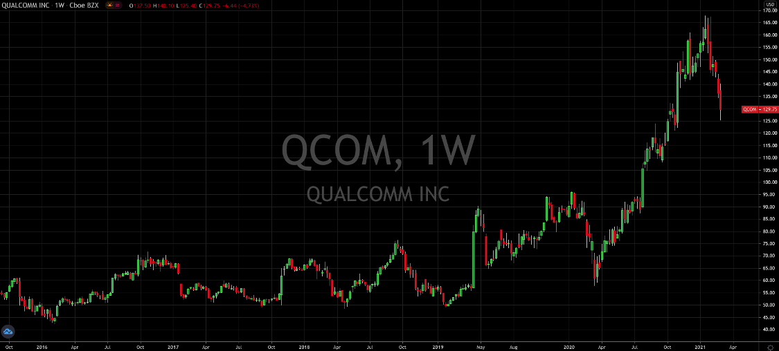Qualcomm's (NASDAQ: QCOM) 25% Drop Starts To Look Overdone