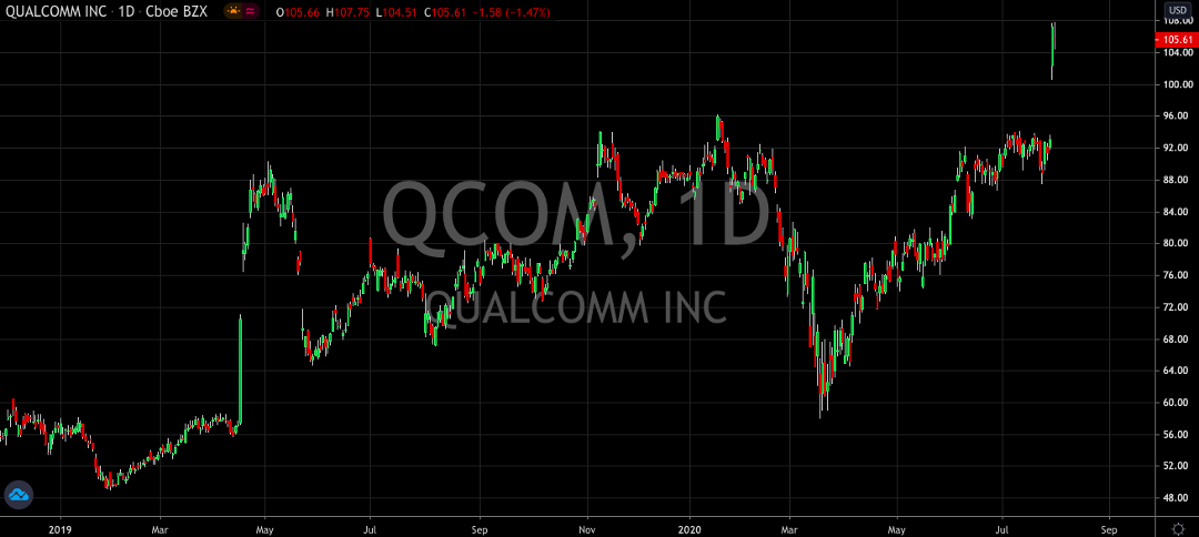 Qualcomm Looks Ready To Rally For The Rest Of The Year