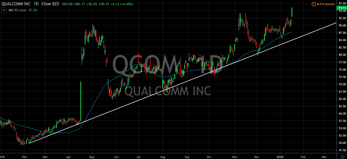 Qualcomm Nears 5G Inflection Point