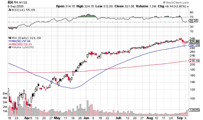 RH (NYSE: RH) Set to Open Up 14%+ on Earnings Beat