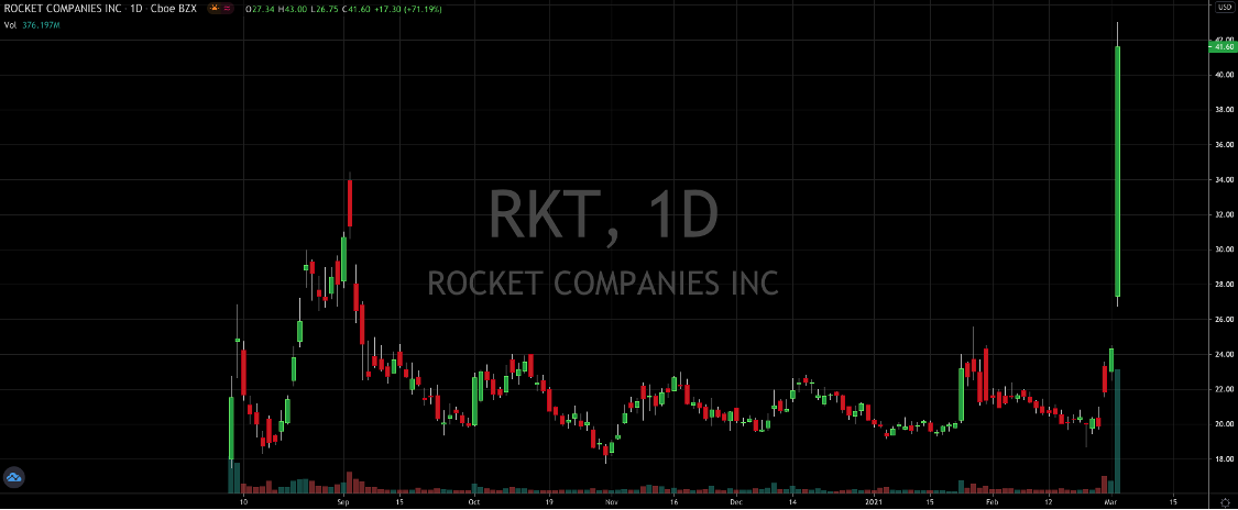 What's Going On With Rocket Stock