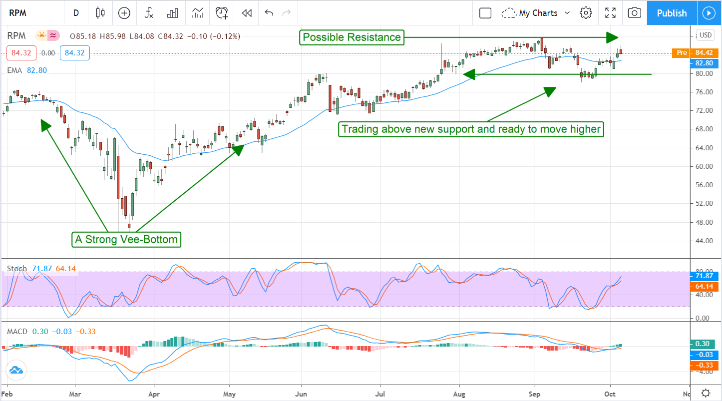 RPM International Inc. (NYSE:RPM) Revving Up On The Rebound