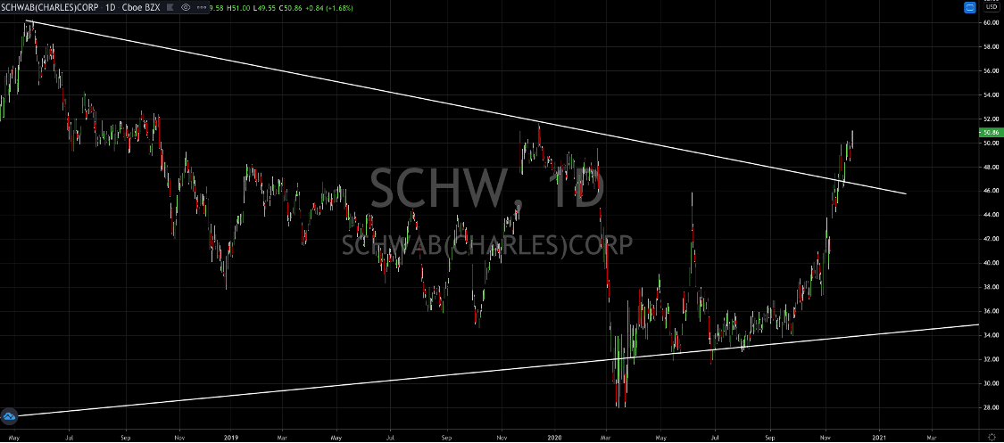 Charles Schwab (NYSE: SCHW) Moves To Within Touching Distance Of All Time Highs