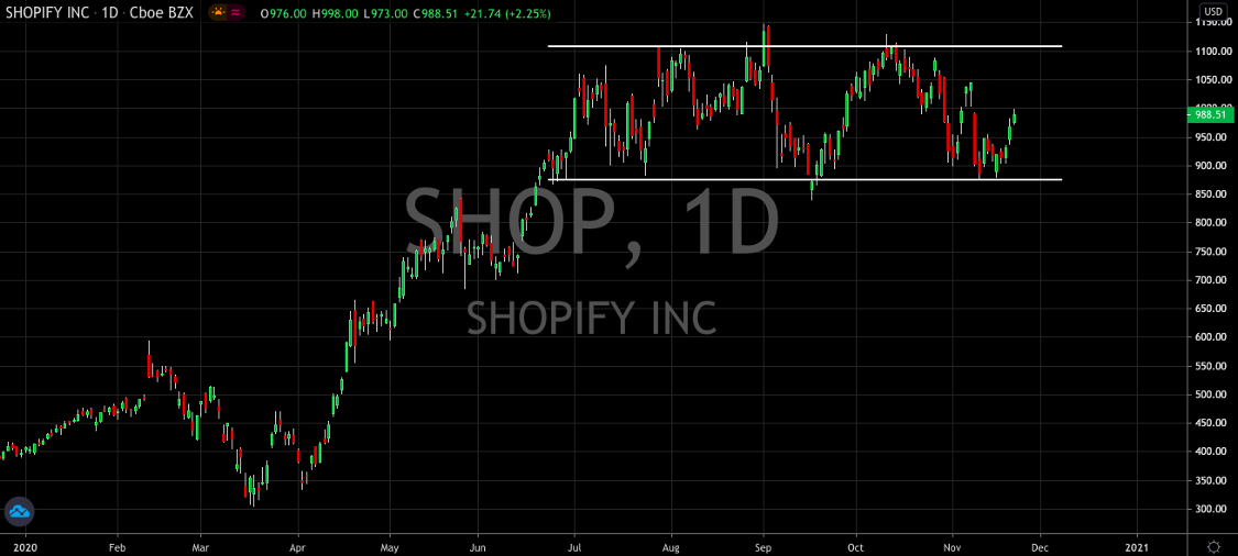 Is Shopify (NYSE: SHOP) Still A Buy At $1,000?