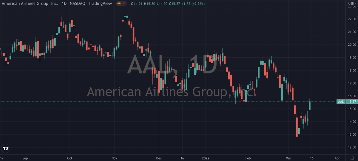 Why American Airlines (NASDAQ: AAL) Is About To Takeoff