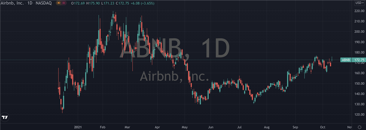 Playing Airbnb (NASDAQ: ABNB) After Earnings