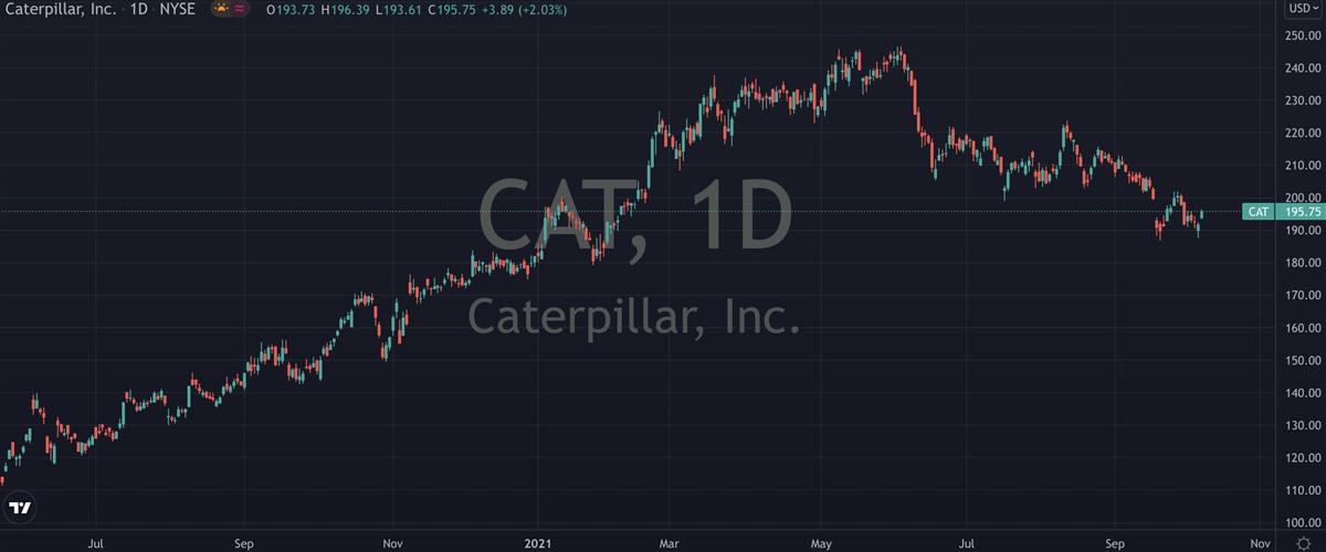 3 Stocks That Gapped Up Yesterday