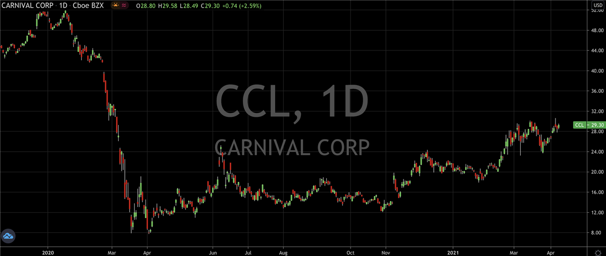 Here's Why Carnival (NYSE: CCL) Is Still A Buy
