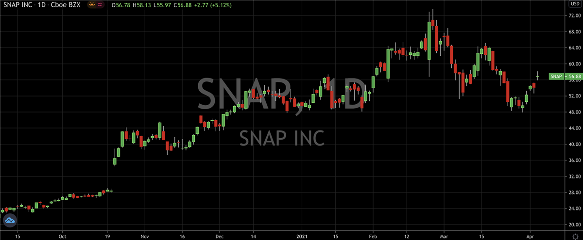 Sizing Up The Opportunity in Snap (NYSE: SNAP)