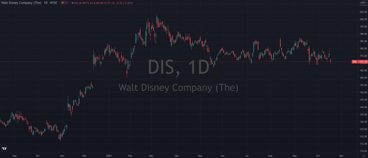 Should You Buy The Dip In Disney (NYSE: DIS)?