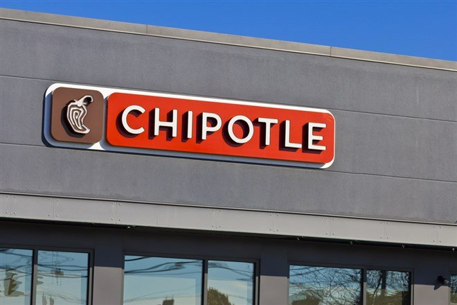 Is the Drop in Chipotle Mexican Grill Stock a Warning or an Opportunity?
