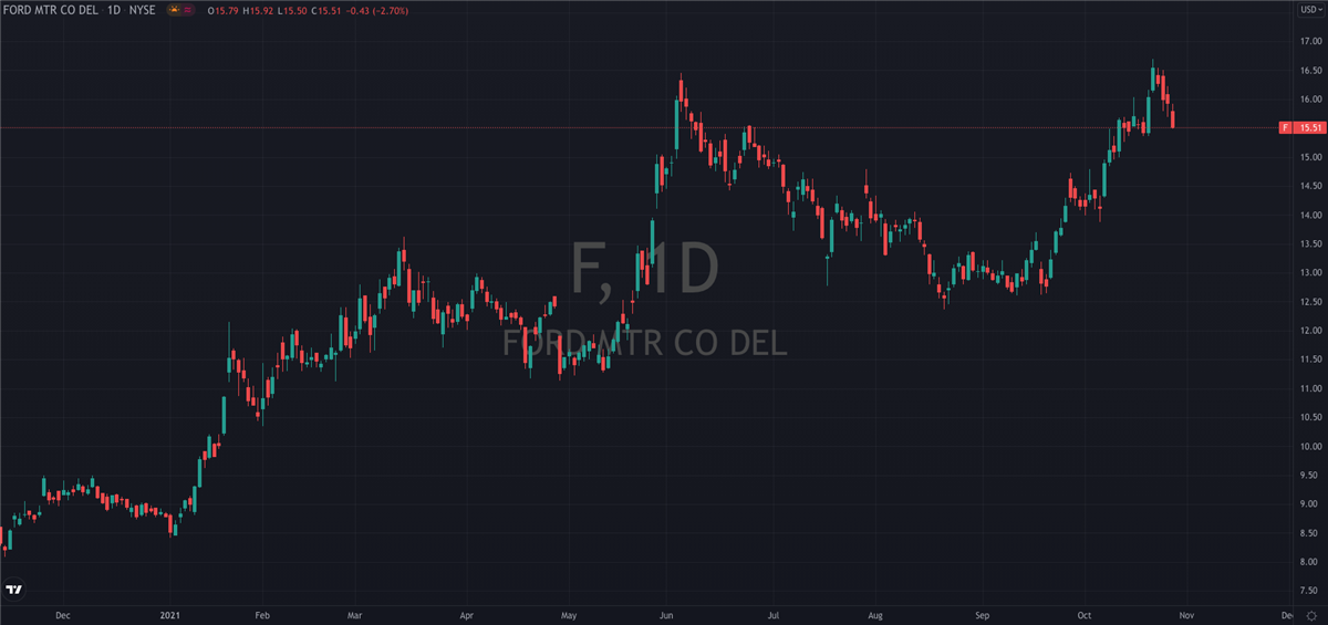 Why You Should Buy Ford (NYSE: F)