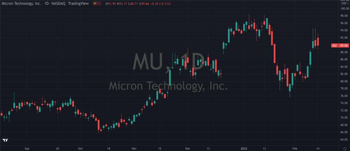Is Micron (NASDAQ: MU) Worth The Risk?