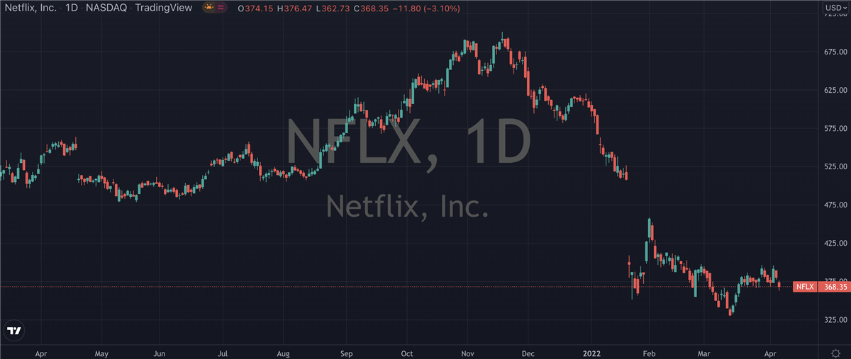 How To Play Netflix (NASDAQ: NFLX) Earnings