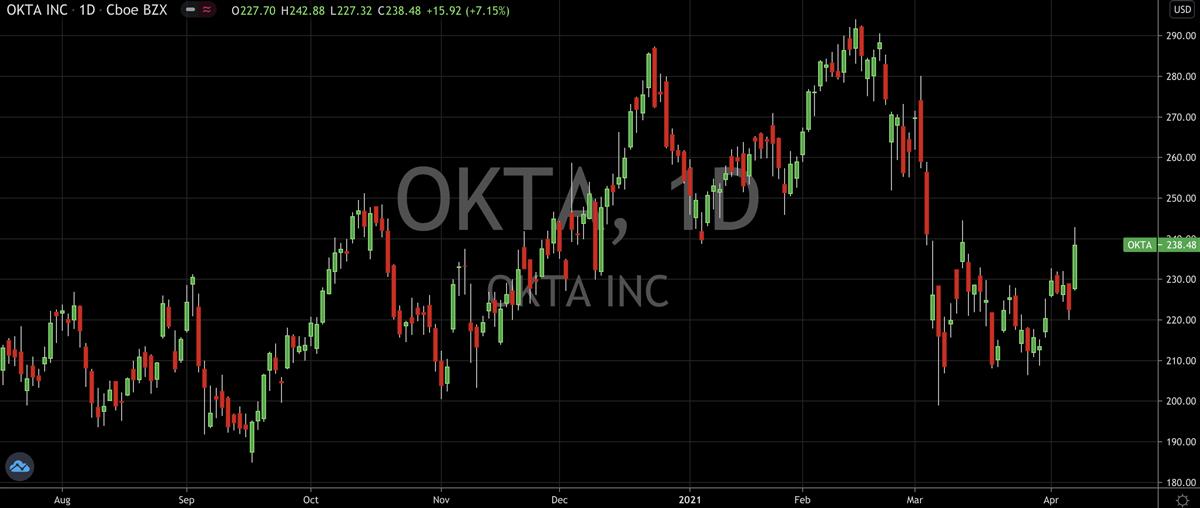 Okta (NASDAQ: OKTA) Starts Q2 With A Bang