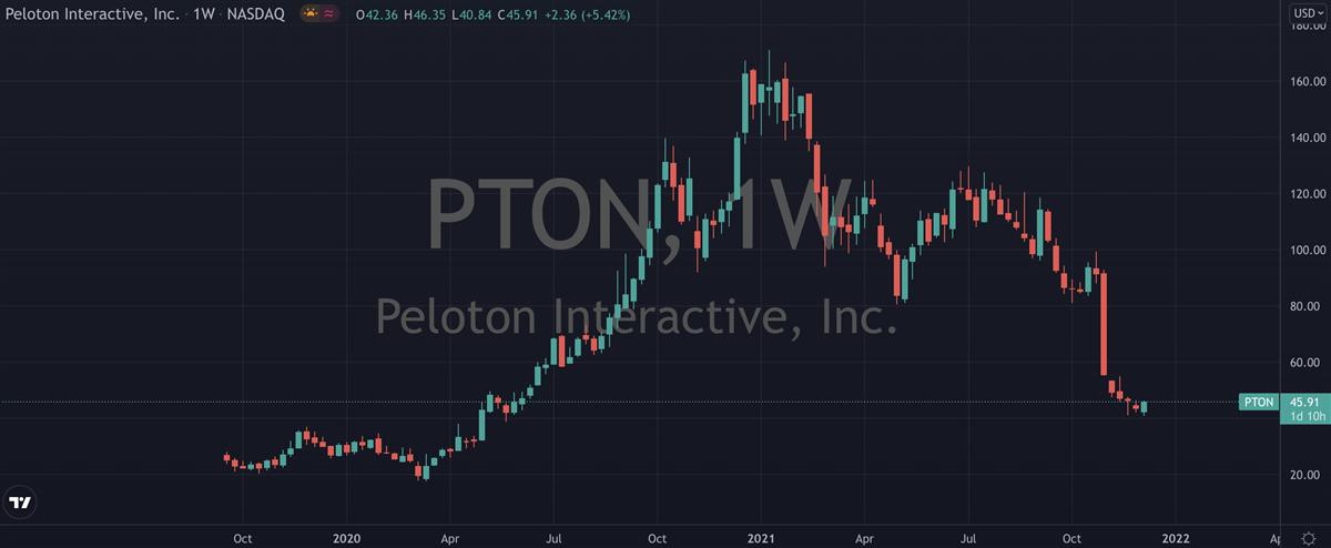 Is Peloton's (NASDAQ: PTON) Selling Overdone?