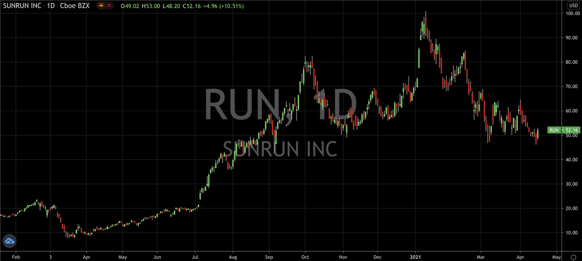 Sunrun (NASDAQ: RUN) Eyes Brighter Days Ahead