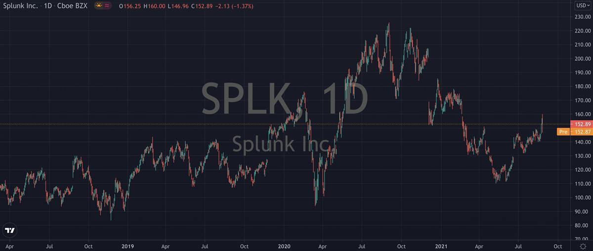 Here's Why Splunk (NASDAQ: SPLK) Is A Screaming Buy
