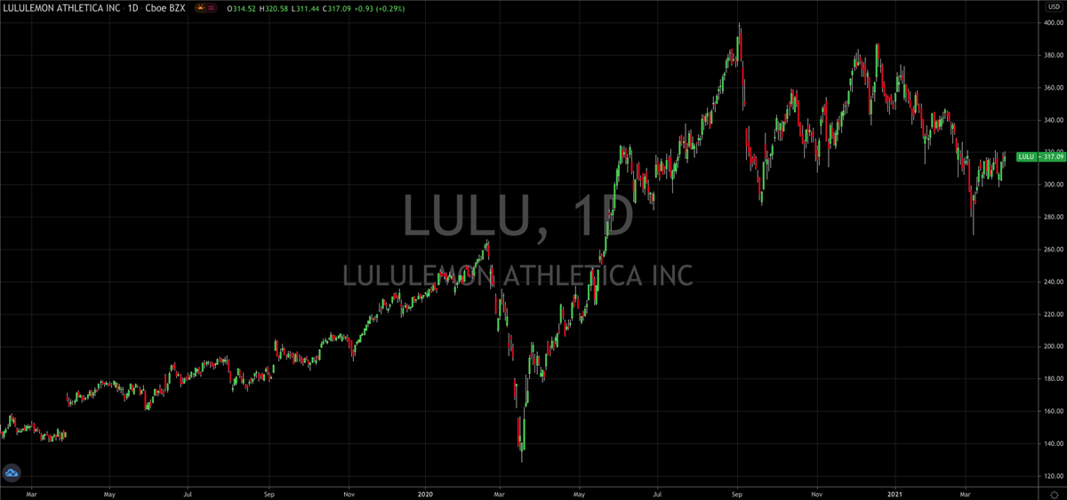Lululemon (NASDAQ: LULU) Comes Out Of The Pandemic Shining