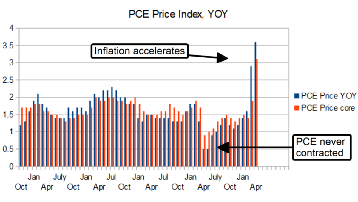 Three Reasons Why You Should Be Scared Of Inflation