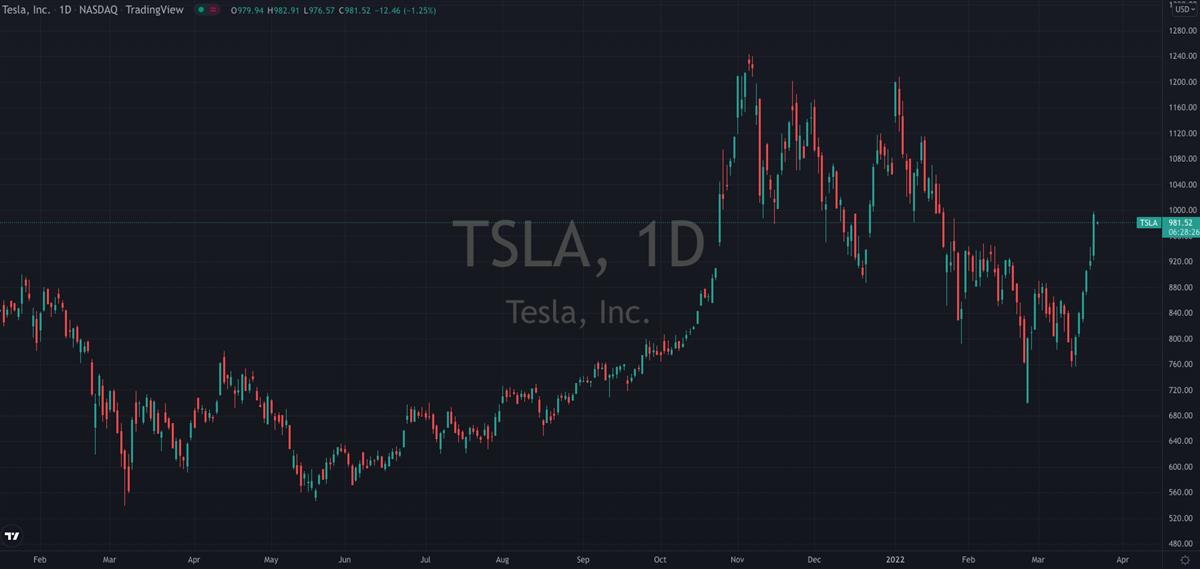 Making Sense Of Tesla's (NASDAQ: TSLA) Earnings