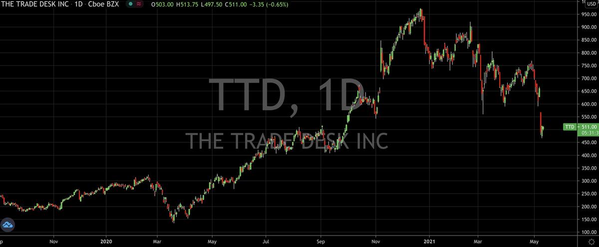 Have The Wheels Come Off The Trade Desk (NASDAQ: TTD)