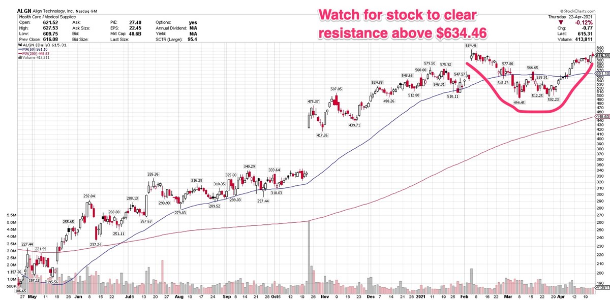 3 Stocks Approaching Possible Breakout Points