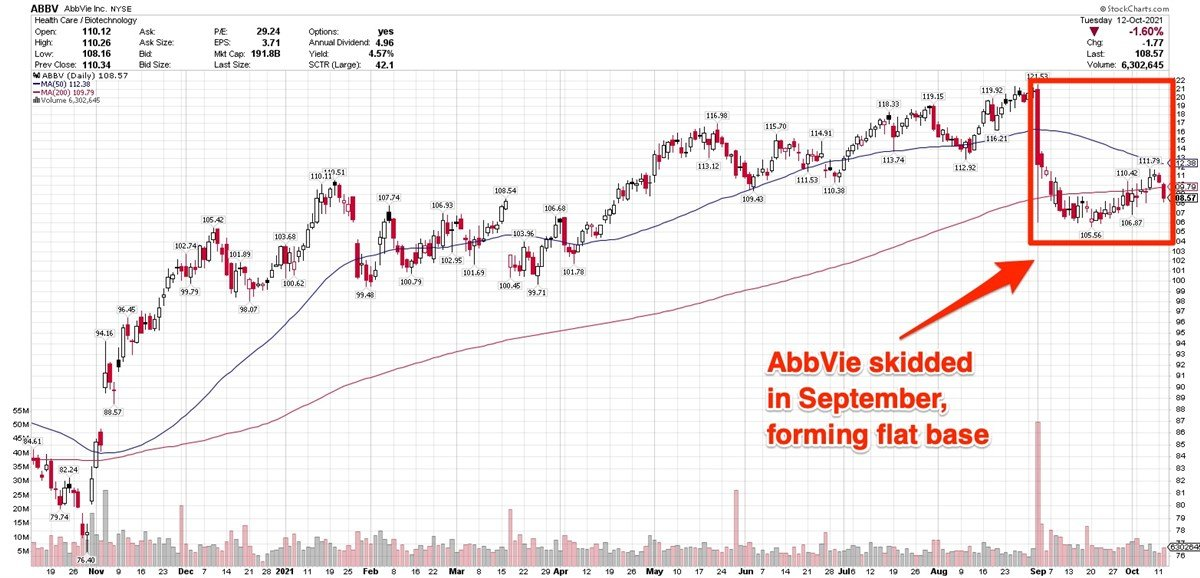 AbbVie Forms Flat Base Ahead Of Q3Earnings Report