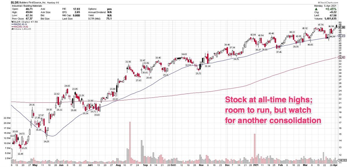 3 Building Materials Stocks With Constructive Price Action