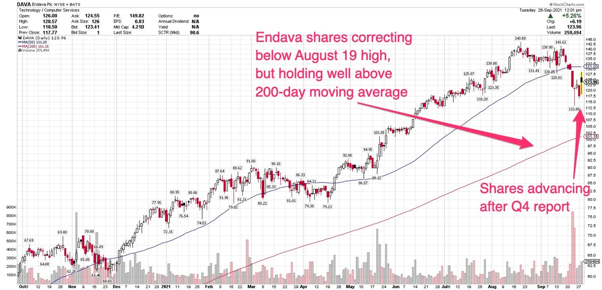 Endava Trading Higher After Topping Q4 Consensus Views