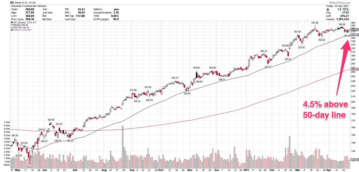 3 Stocks With Strong Institutional Support Above 50-Day Line