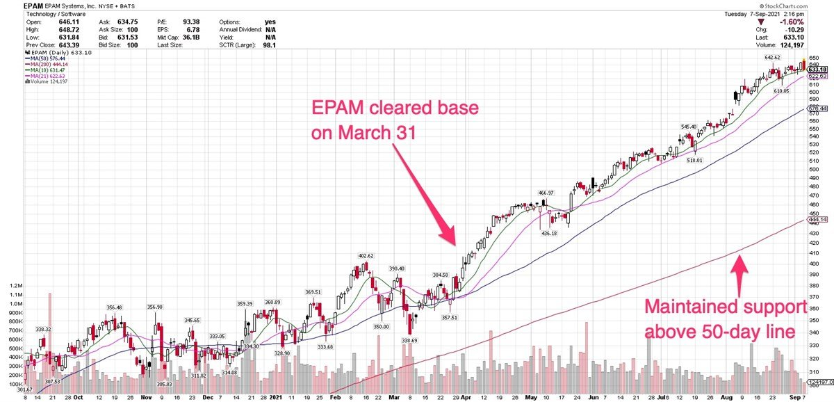 Why You Should Get To Know Large-Cap Stock EPAM