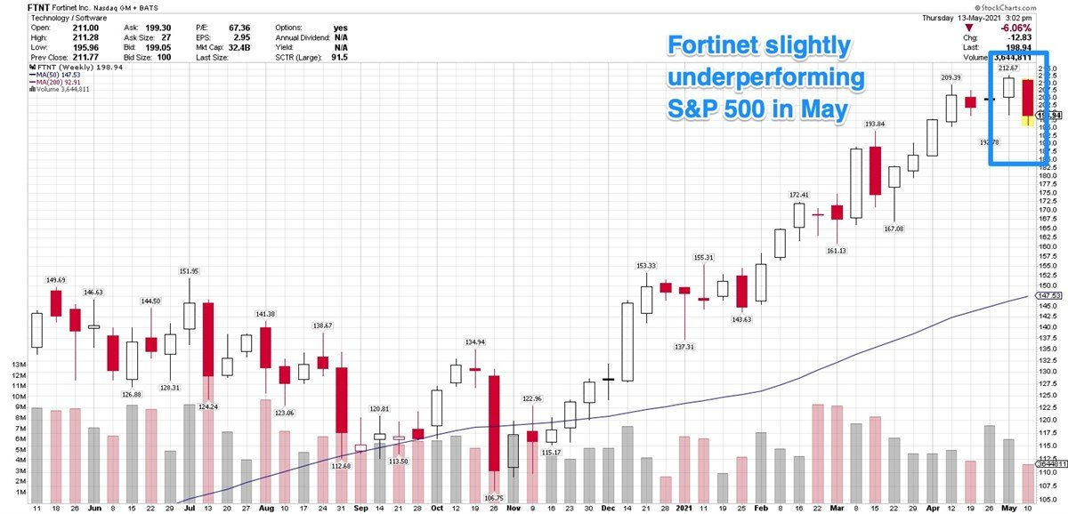 Look For Fortinet To Post Double-Digit Earnings Growth In Next Two Years