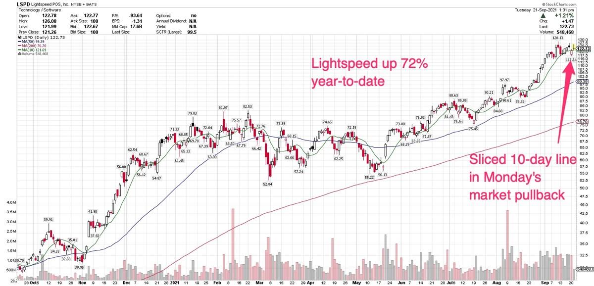 Recent IPO Lightspeed Corrects Below September 10 High