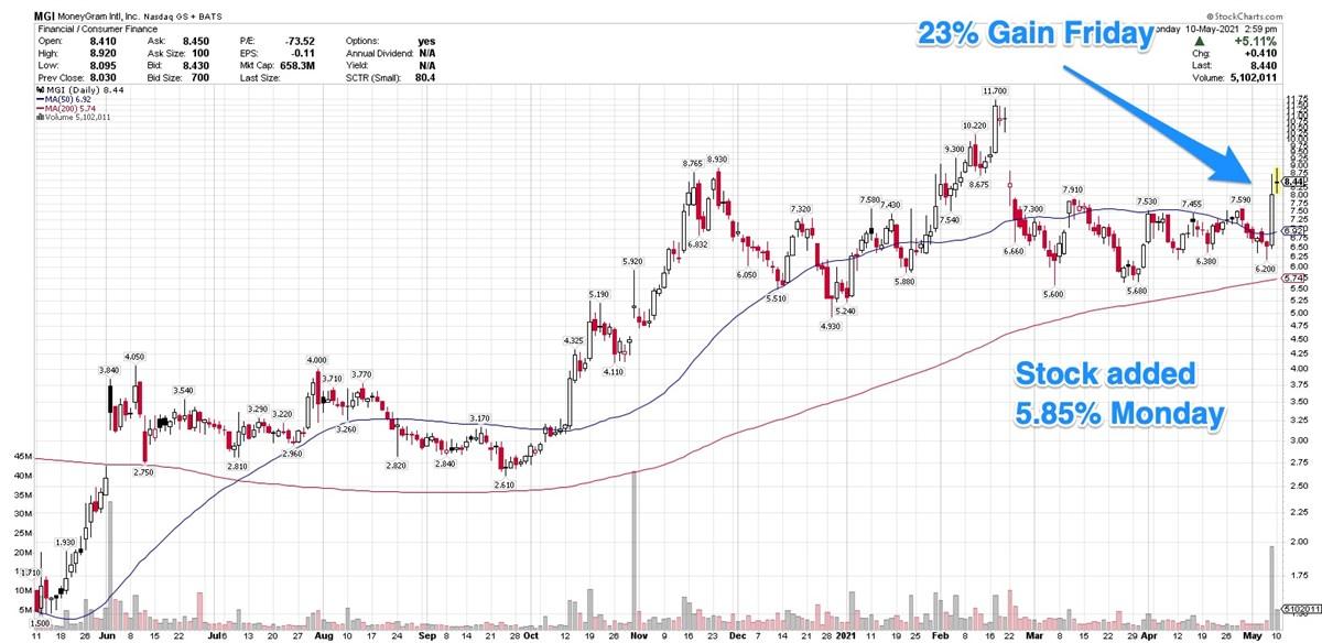 MoneyGram International Leaps 23% In Monster Volume