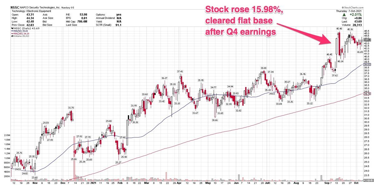 Is Security Products Maker Napco Setting Up For Fresh Rally?