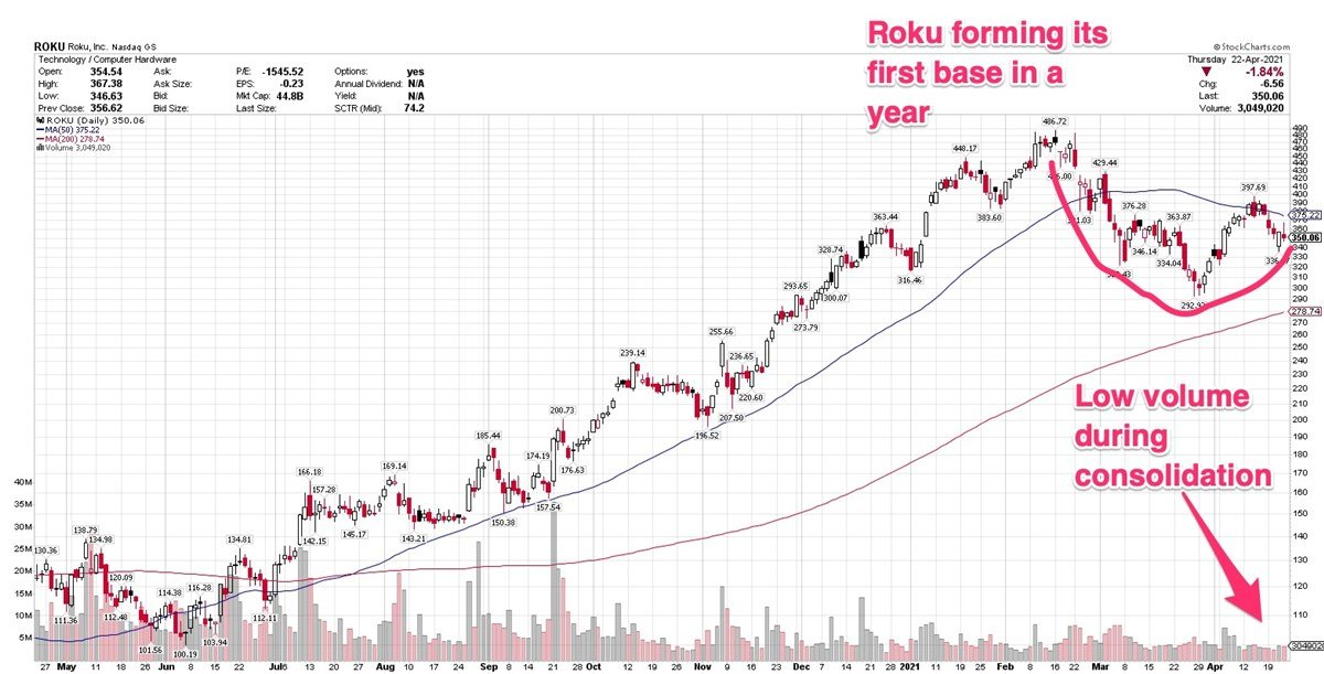 Roku Forming Consolidation Ahead Of Quarterly Earnings