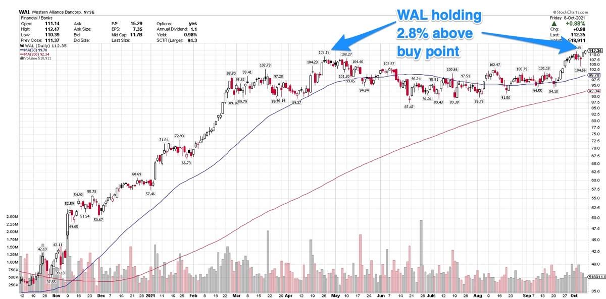 Western Alliance Bancorp Still In Buy Range After Breakout