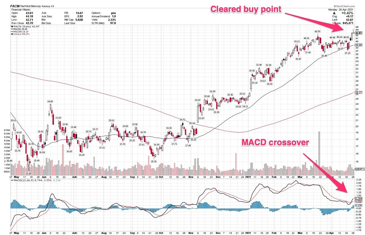 3 Stocks With Bullish MACD Crossovers