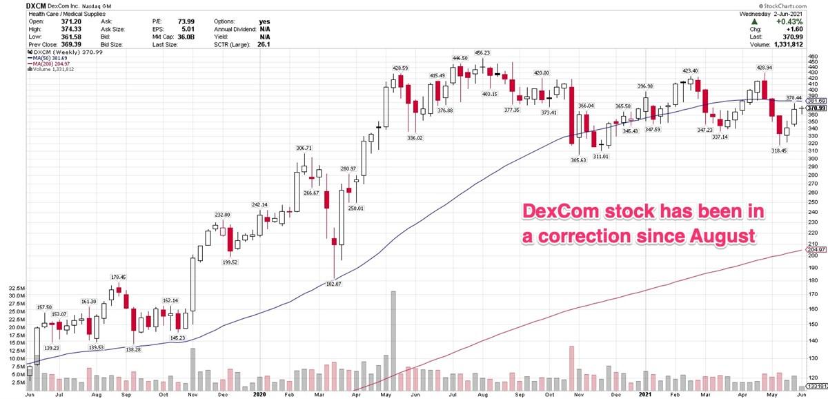 DexCom Beats Views, Raises Guidance, But Shares Are Down